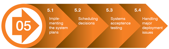 work zone its implementation guide